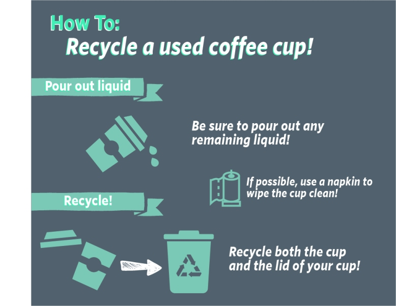 How to Coffee Cup
